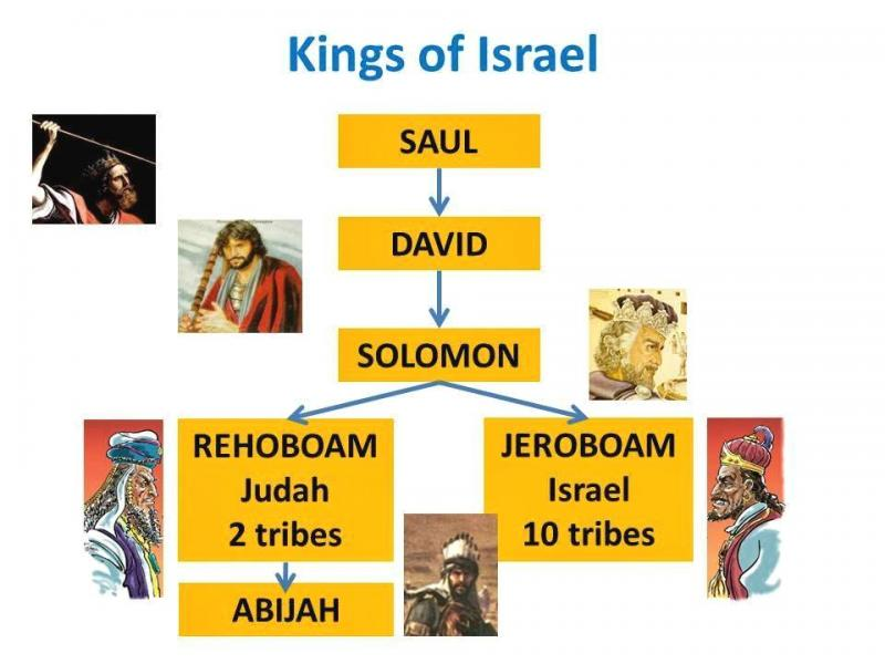 2 Chronicles 13 – The War Between King Abijah of Judah and King Jeroboam of Israel