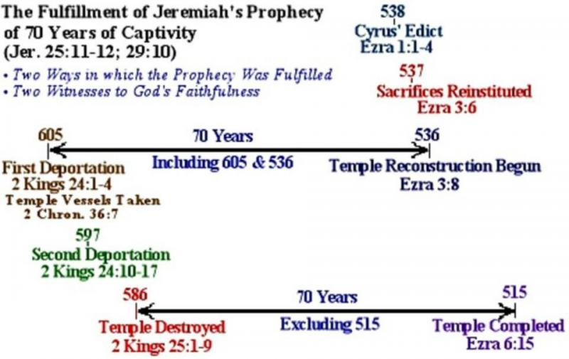 Jeremiah 39: The Fall of Jerusalem Was Foretold By GOD through Prophet Jeremiah.