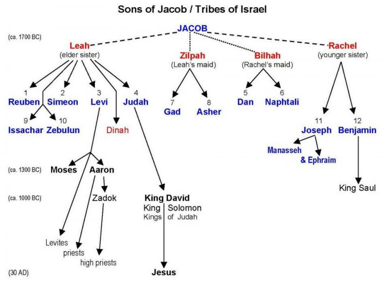 Matthew 1 – The Genealogy of Jesus Christ and the Birth of Jesus Christ